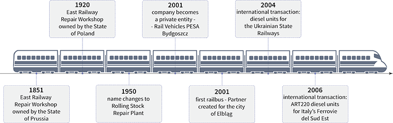 PESA_train_timeline