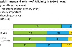 35th anniversary of Solidarity, 66% Polish believe was groundbreaking event